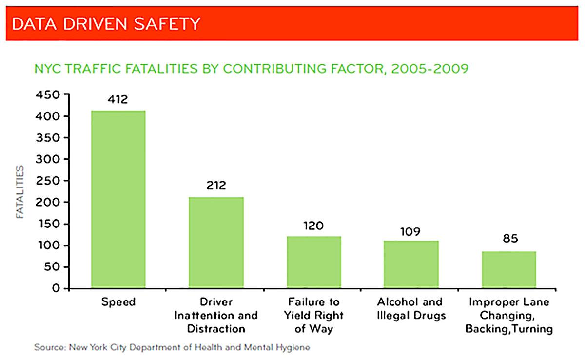 Un grafico sugli incidenti mortali in bicicletta nella città di New York