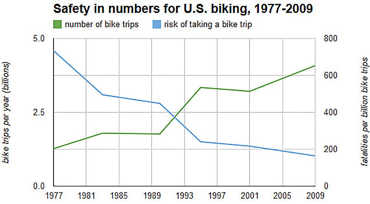 I numeri della sicurezza in bici negli USA tra il 1977 e il 2009