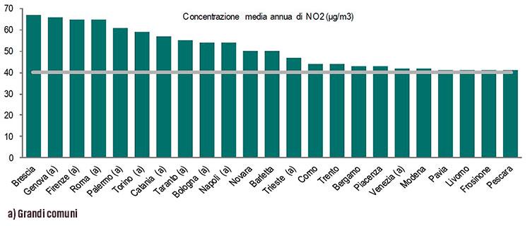 Inquinamento haivolutolabici for Istituto grafico pubblicitario milano