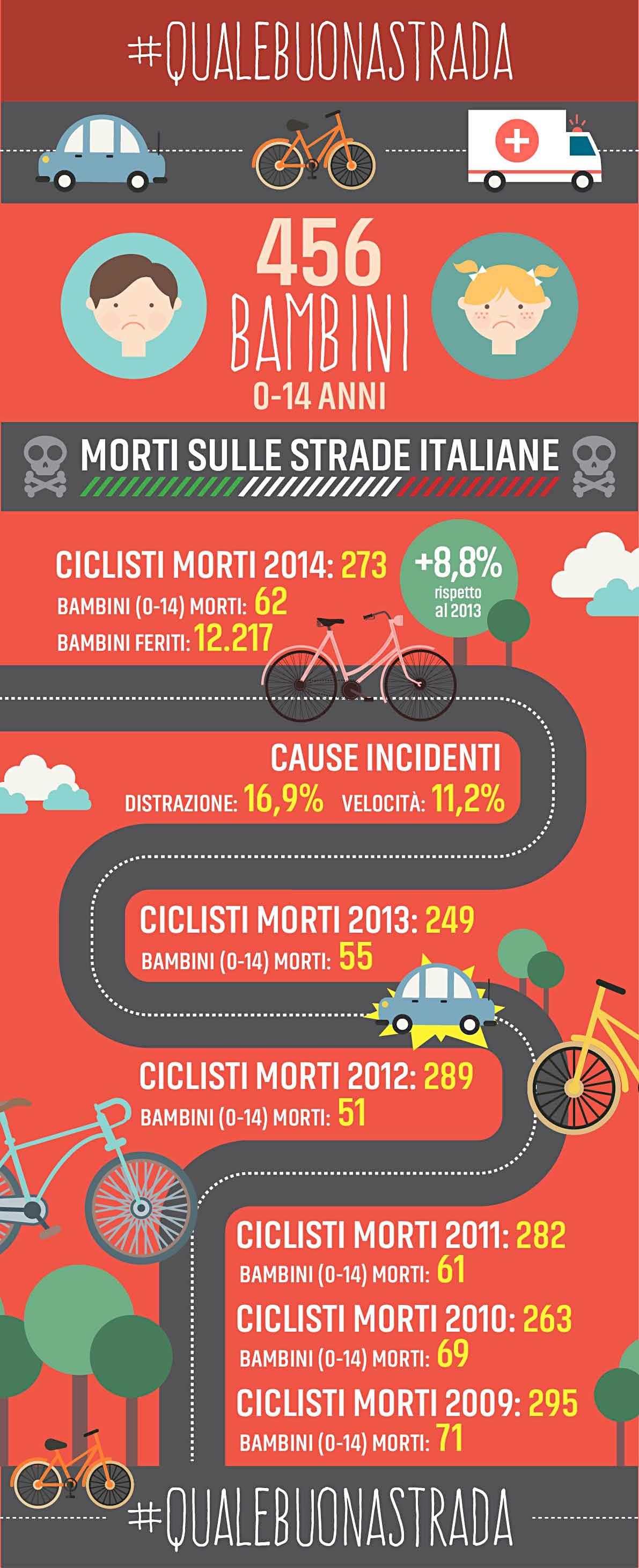 quaale buona strada infografica