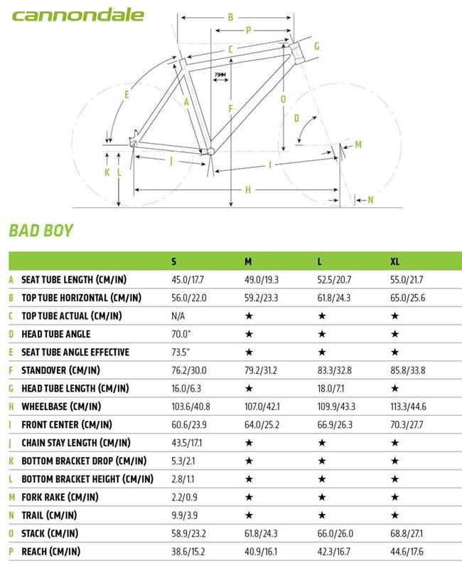 Le geometrie dei 4 modelli di biciclette urban Cannondale Bad Boy