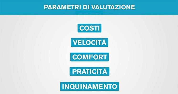 immagine dei 5 parametri di valutazione della comparativa