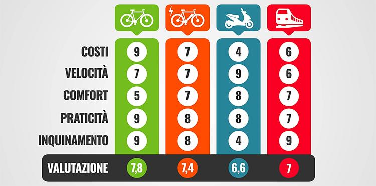 immagine della tabella con le valutazioni finali della comparativa mezzi urbani