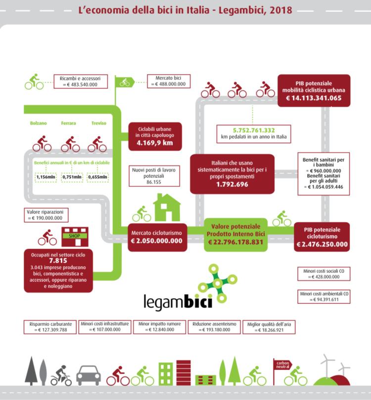 Infografica ABiCi 2018