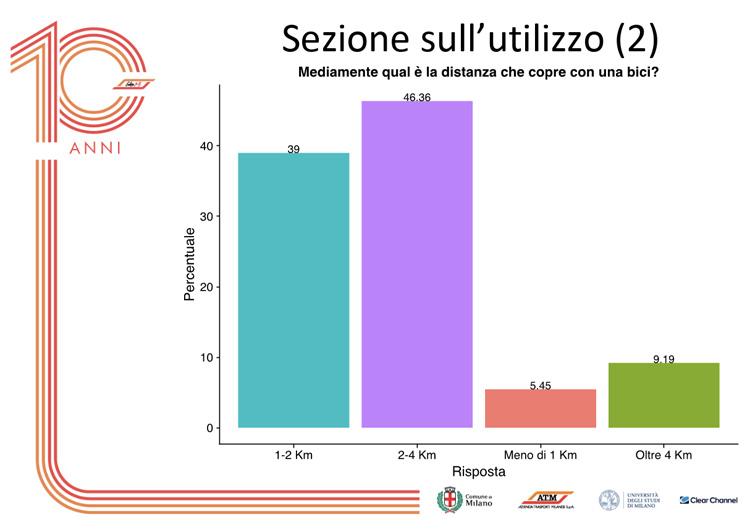La lunghezza delle tratte percorse con il bike sharing a Milano
