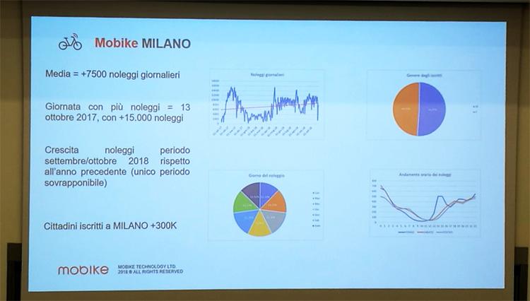 I dati del servizio di Mobike a Milano