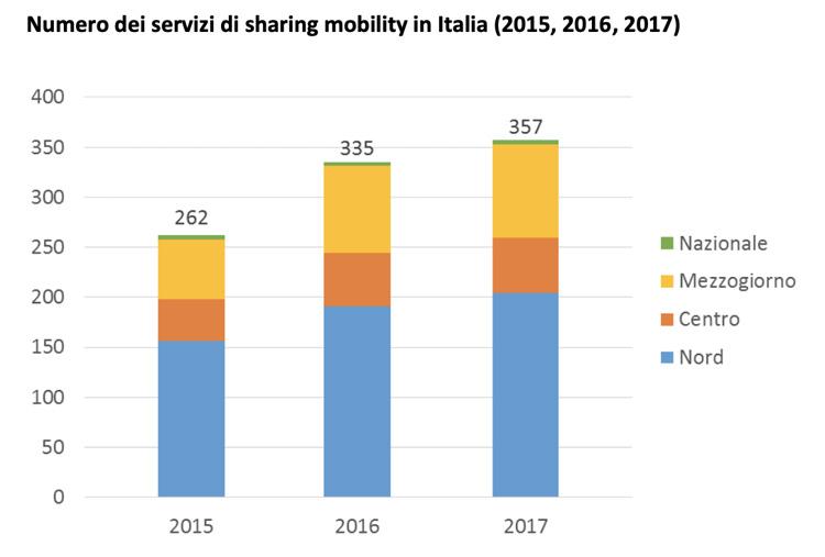 A fine 2017 in Italia c'erano 357 servizi di sharing mobility