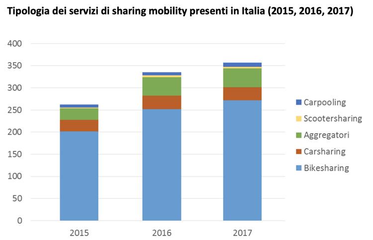 La maggior parte servizi di sharing mobility si occupa di bike sharing