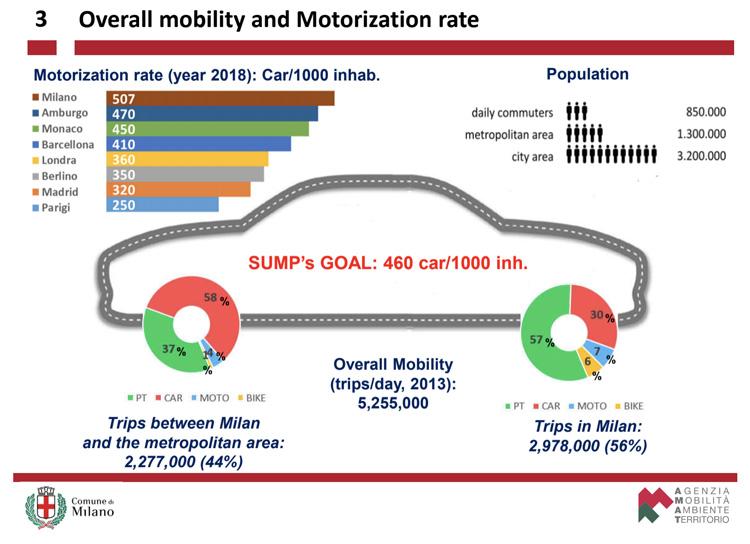 Tasso di motorizzazione a Milano