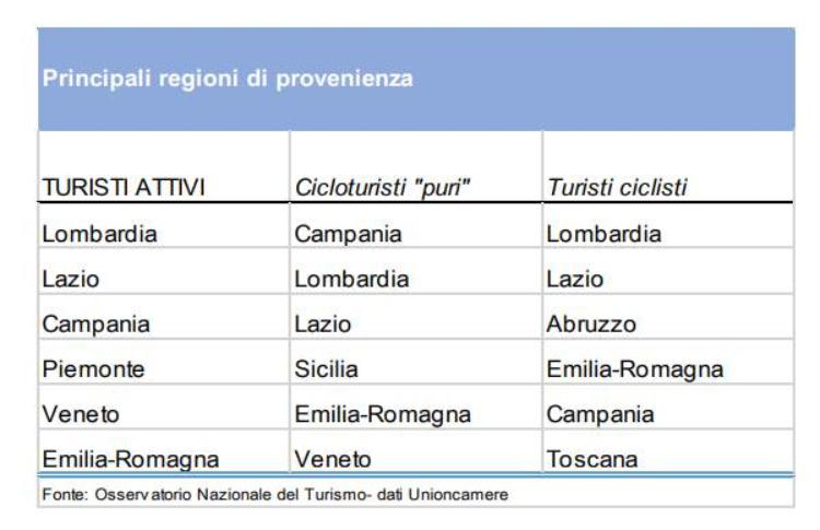 cicloturisti italiani provenienza
