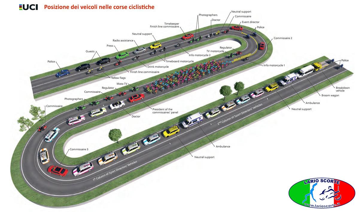 La posizione dei veicoli durante una gara di ciclismo su strada