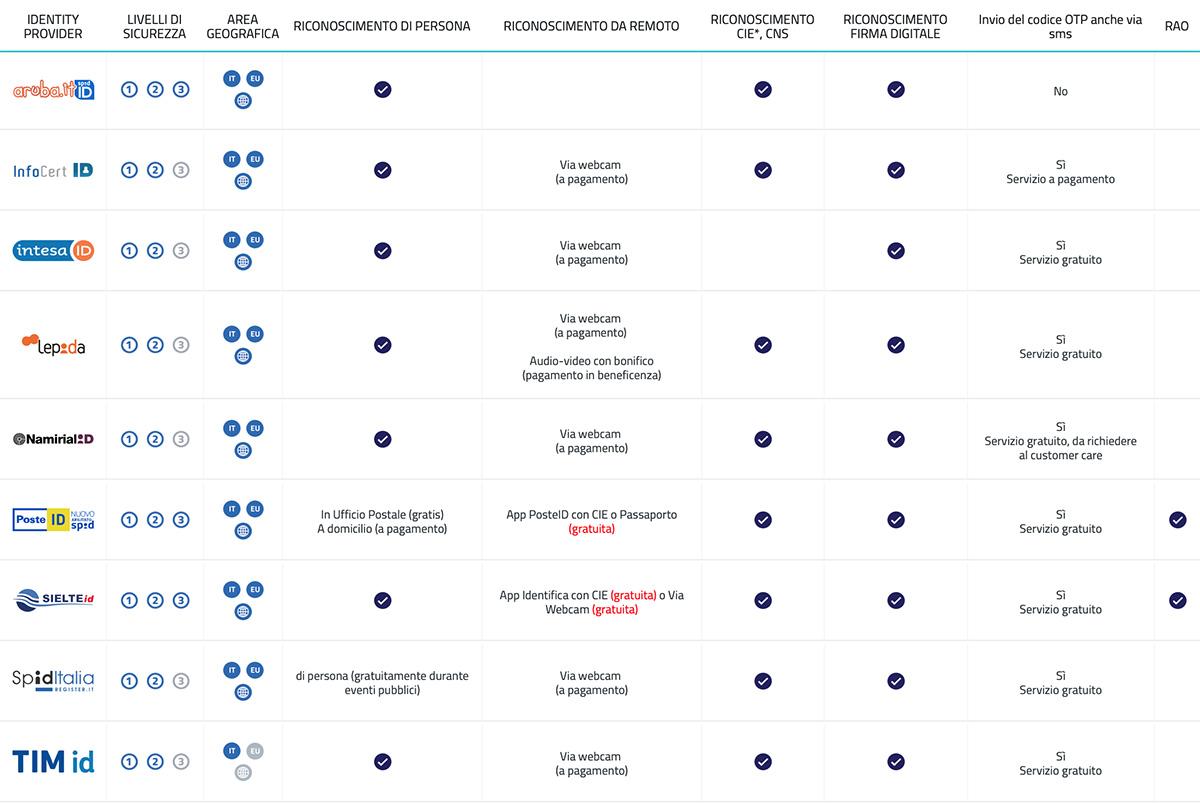 La tabella dei provider del servizio SPID Sistema Pubblico di Identità Digitale