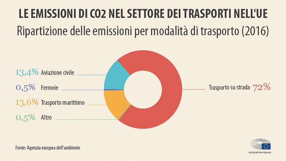 Dati sulle emissioni di CO2 dei trasporti UE 2016