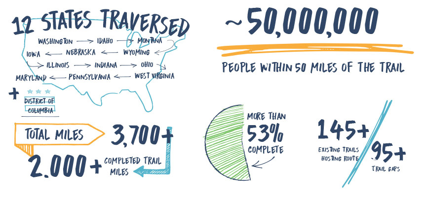 Numeri e caratteristiche della pista ciclabile Great American Rail Trail