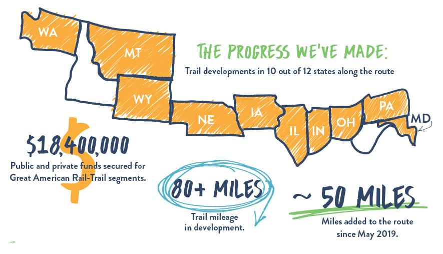 Progressi fatti nella realizzazione della Great American Rail Trail