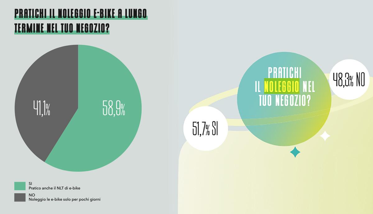 Grafici che presentano la percentuale di noleggi che adottano anche il noleggio a lungo termine