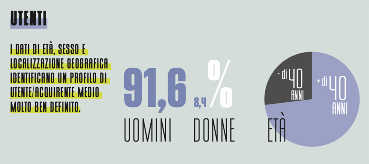Il grafico che mostra la media dei dati anagrafici dei clienti dei noleggi ebike secondo il sondaggio di BiciLive