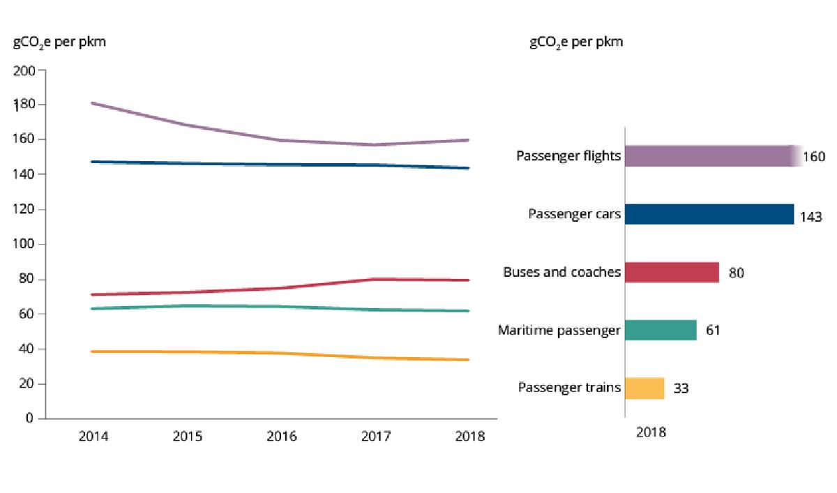 Il grafico delle emissioni di Co2 dei vari mezzi di trasporto