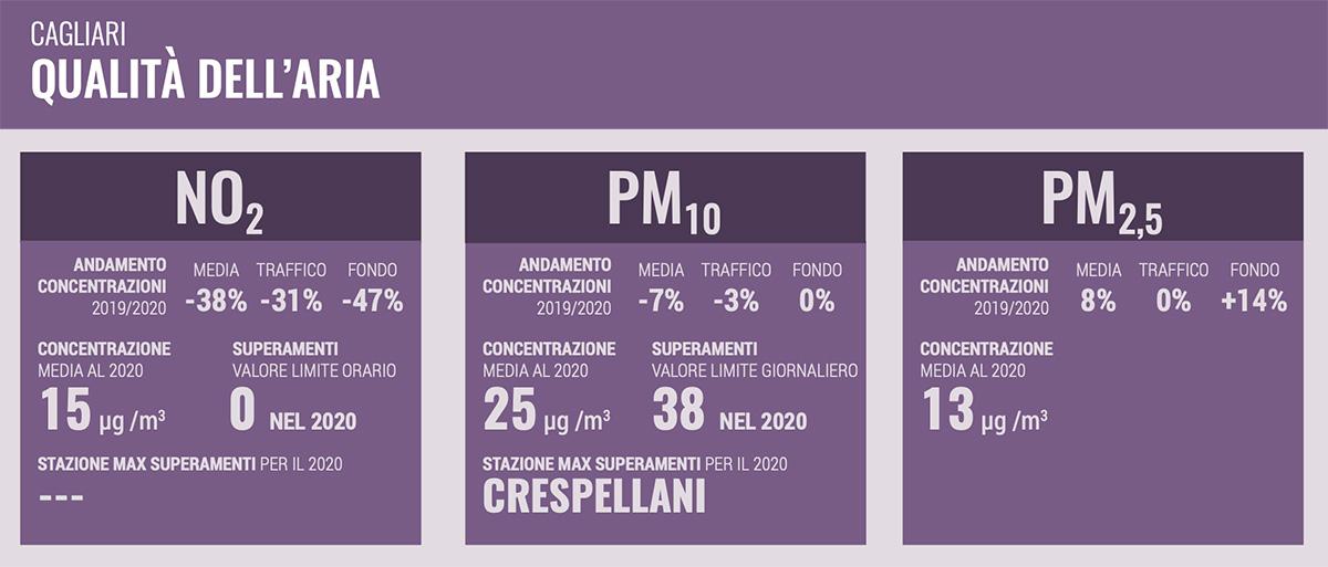 I dati sulla qualità dell'aria di Cagliari, raccolti dal report Mobilitaria 2021