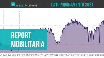 Il report Mobilitaria 2021 che raccoglie i dati sulla qualità dell'aria e la mobilità in Italia