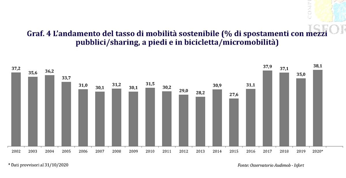 I dati sulla micromobilità in Italia raccolti dal report Mobilitaria 2021