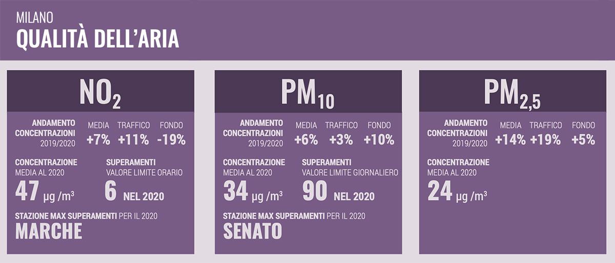 I dati sulla qualità dell'aria di Milano, raccolti dal report Mobilitaria 2021