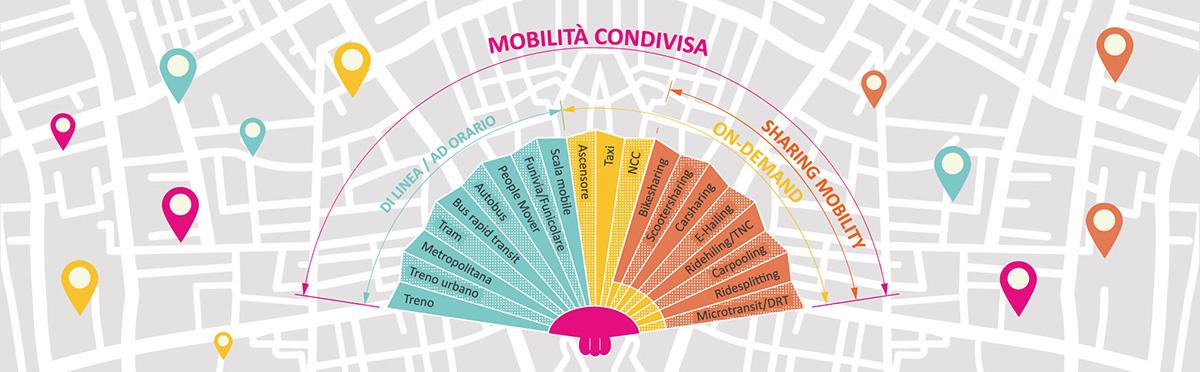 Uno schema a ventaglio illustra tutte le modalità di mobilità condivisa