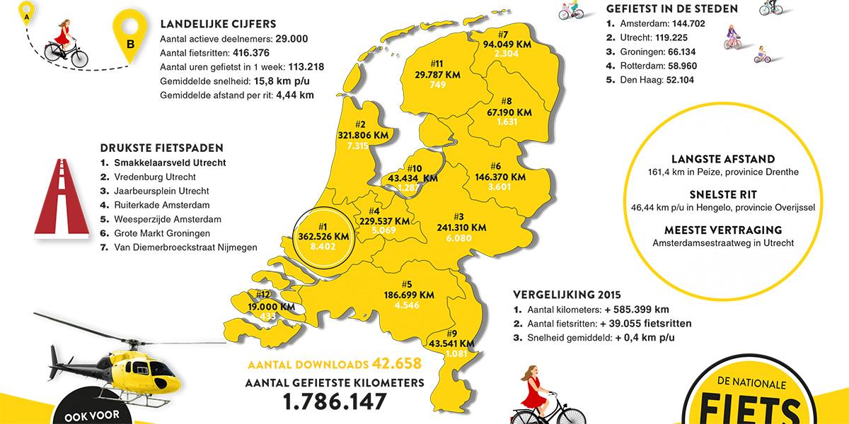 Dettaglio delle statistiche olandesi sull'uso della bici