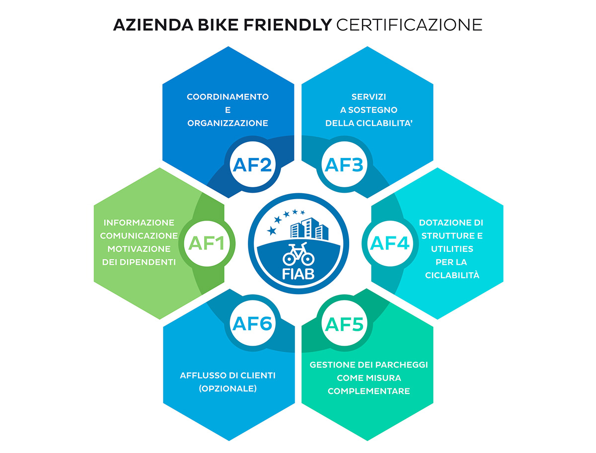 I criteri che un'azienda deve rispettare per ricevere la certificazione FIAB bike friendly